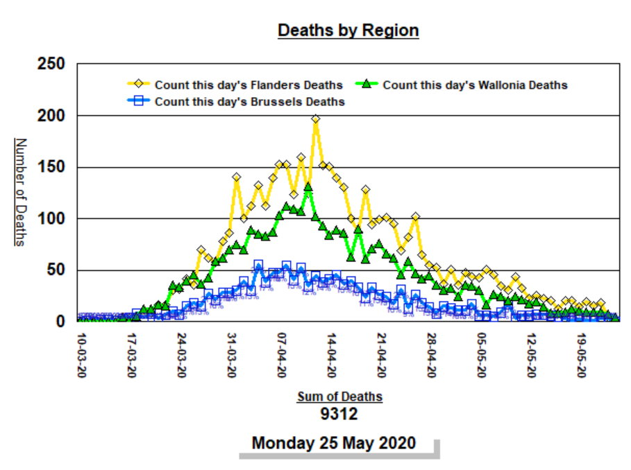 Deaths by Region by day - 25 May, 2020