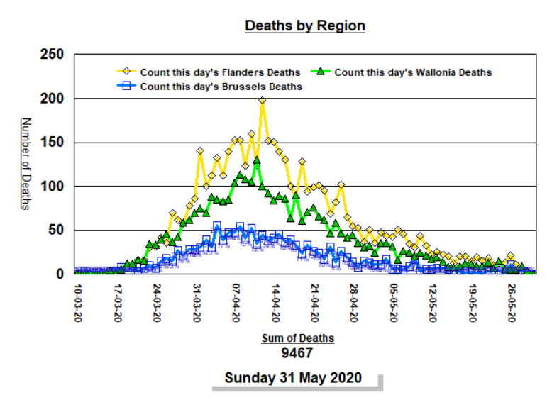 Deaths by Region, by day - 31 May, 2020