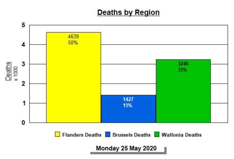 Deaths by Region %iles - 25 May, 2020