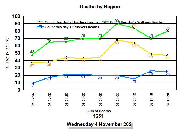 Deaths by region - last 9 days - 4 nov