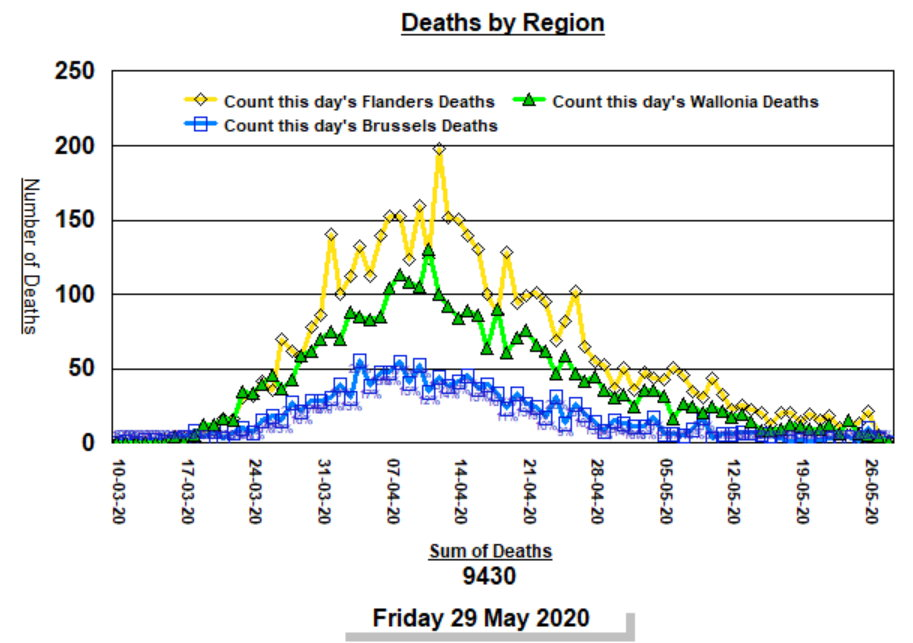 Deaths by region - May 29, 2020