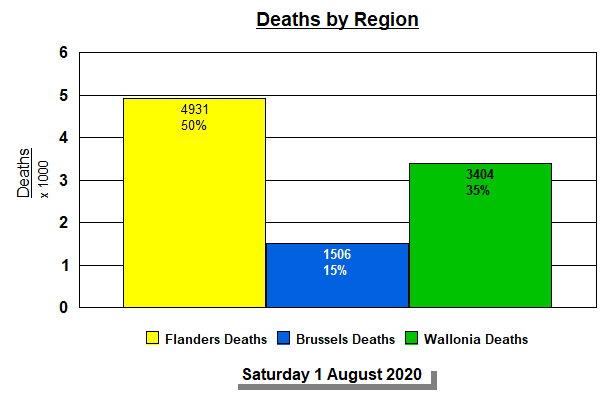 Deaths by Region, Summarized - 1 August