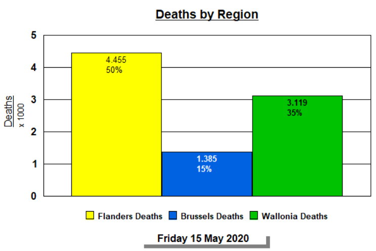 Deaths by Region, totals - 15 May