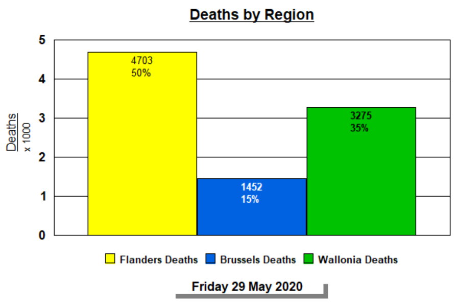 Deaths by region, totals - May 29, 2020