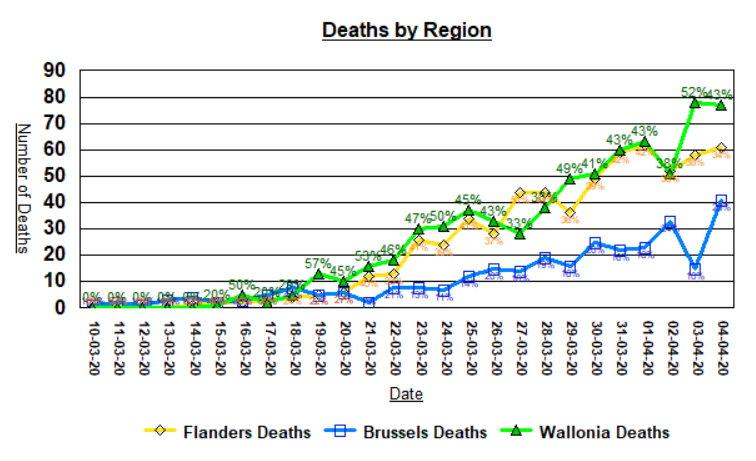 Deaths by Region
