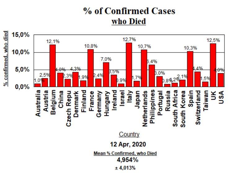 Deaths (CFR) - 13 April, 2020
