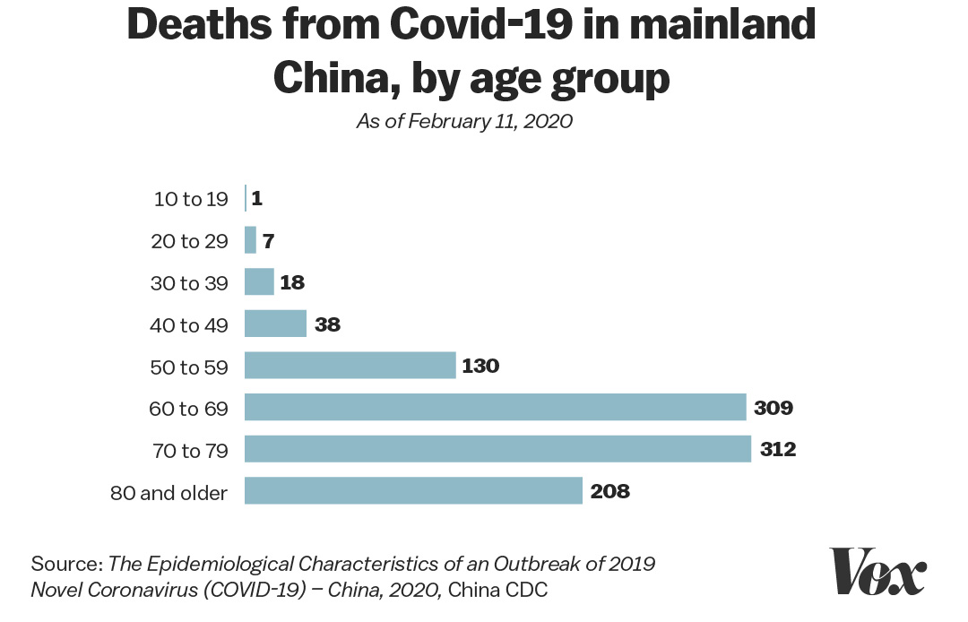 Deaths from COVIS-19 in China, by age