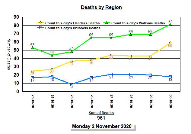 Deaths increasing in Walloonia - 2 nov