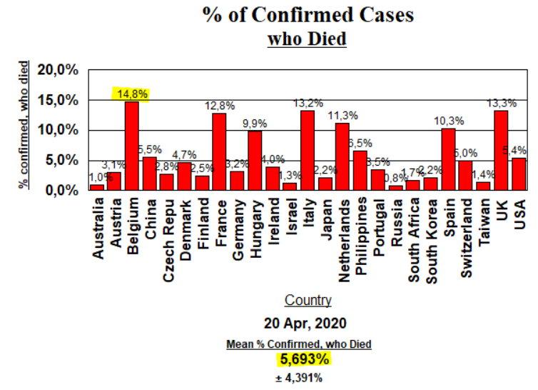 Deaths, % of confirmed - April 20, 2020