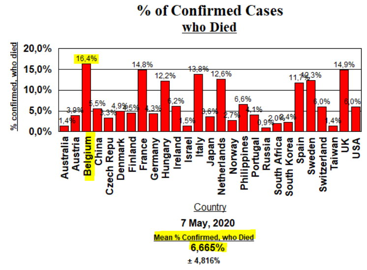 % Deaths of confirmed cases - 7 May, 2020