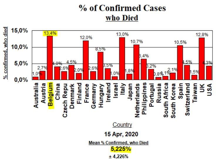 Deaths of Confirmed Cases - April 15