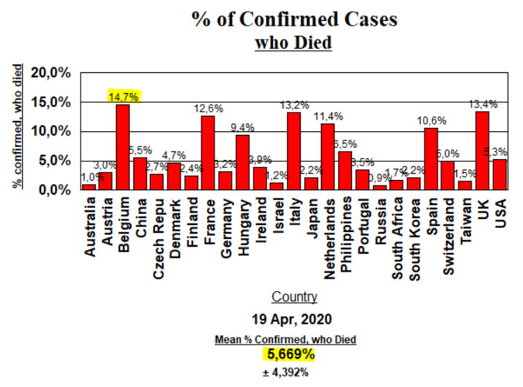 Deaths, % of Confirmed Cases - April 19, 2020