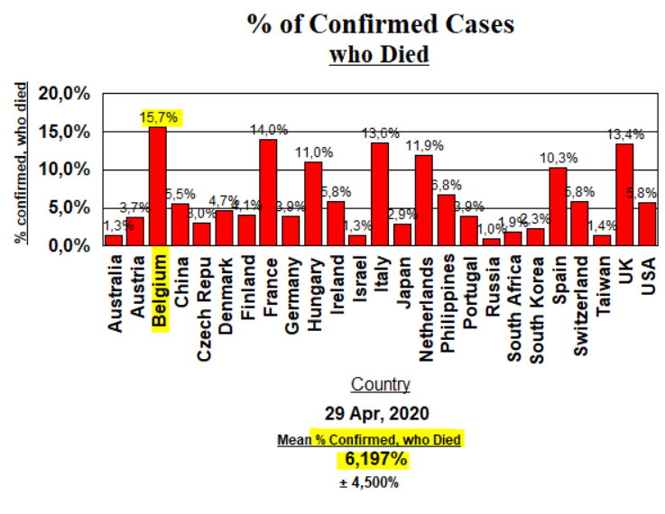 Deaths % of Confirmed Cases - April 29, 2020