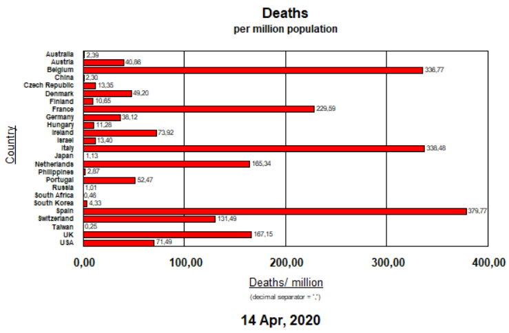 Deaths pe million pop - April 14, 2020