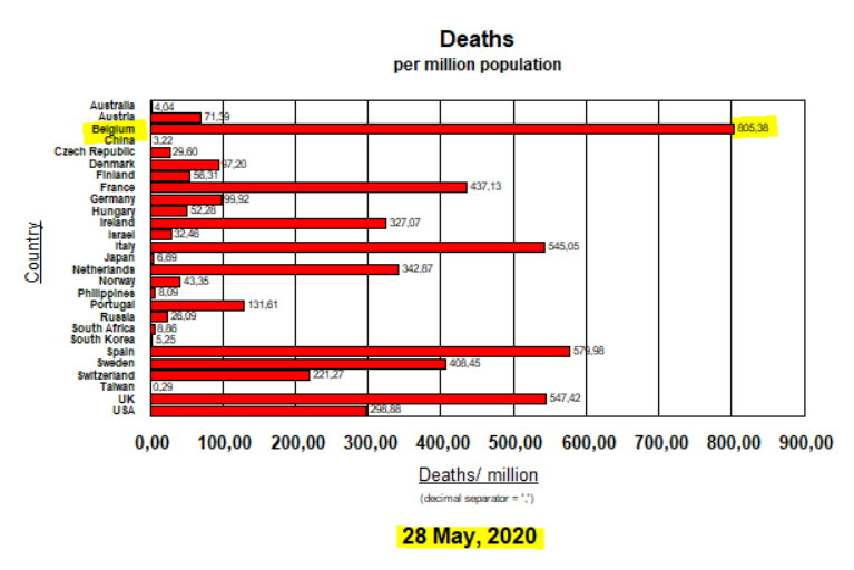 Deaths per million - 27 countries - 28 May, 2020