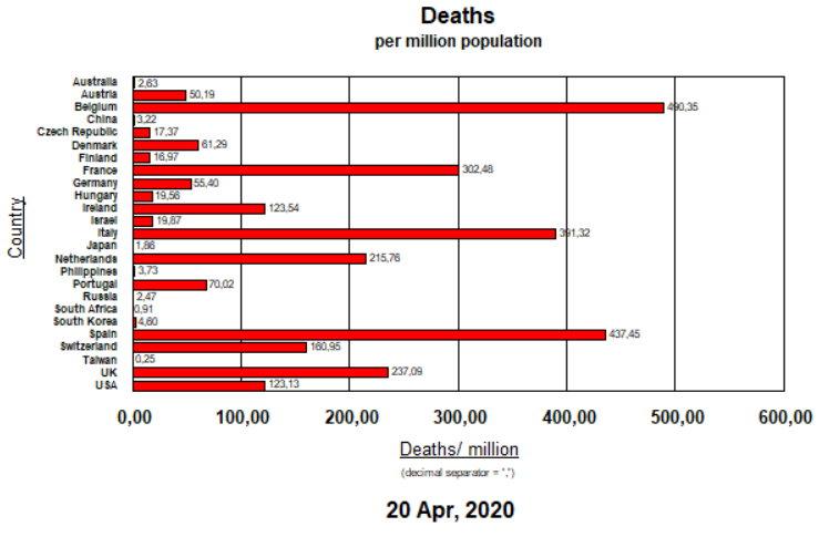 Deaths per million - April 20, 2020