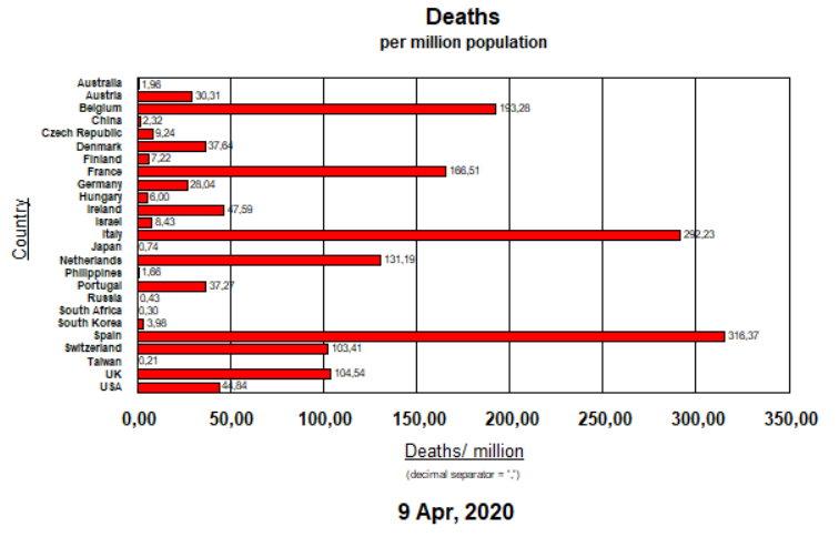 Deaths per Million - April 9