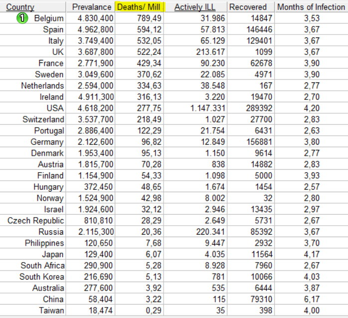 Deaths per million inhab, ranked - 20 MAy, 2020