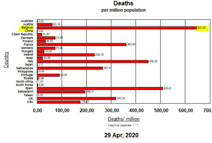 DEaths per million inhabitants - 29 APril, 2020
