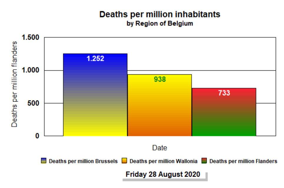 Deaths per million inhabitants - 29 August, 2020
