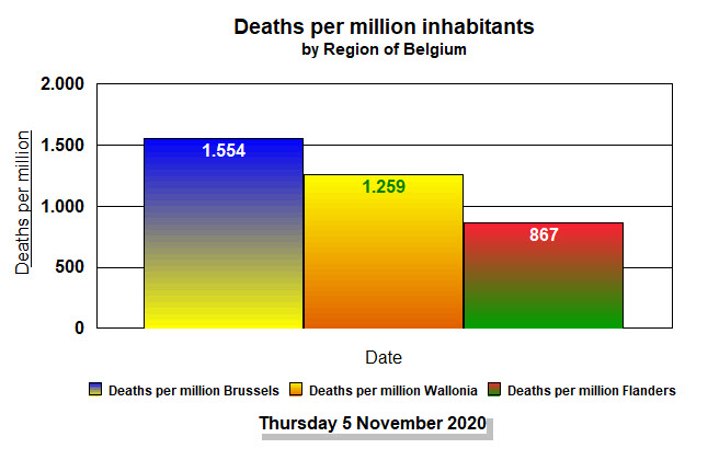 Deaths per million inhabitants - 5 Nov