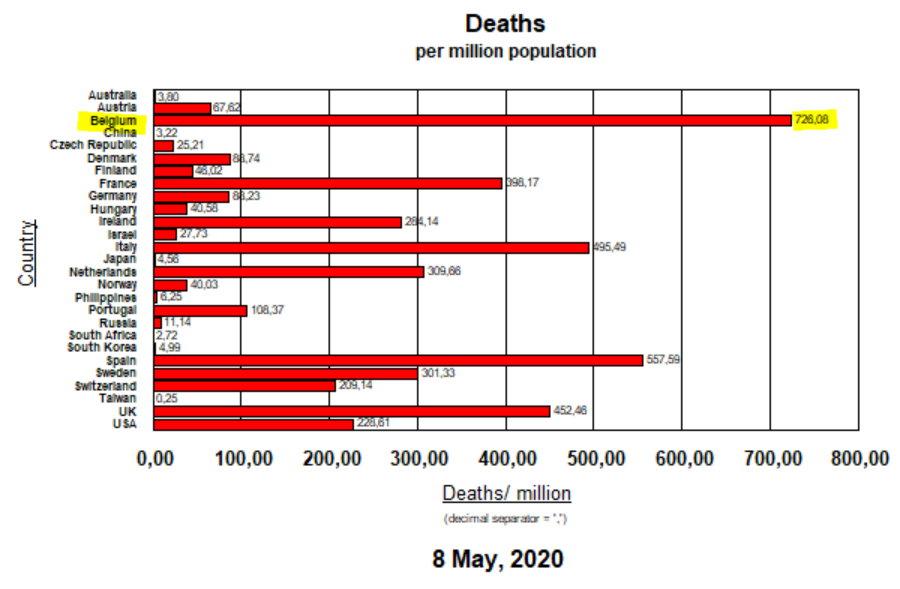 Deaths per million inhabitants - 8 May, 2020