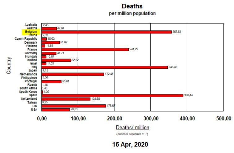 Deaths per million inhabitants - April 15, 2020