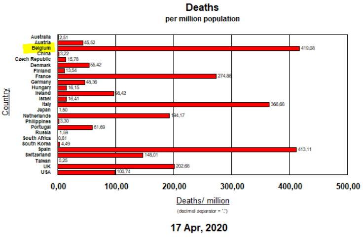 Deaths per Million Inhabitants - April 17, 2020