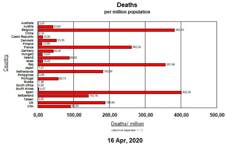 Deaths per million pop - 16 April