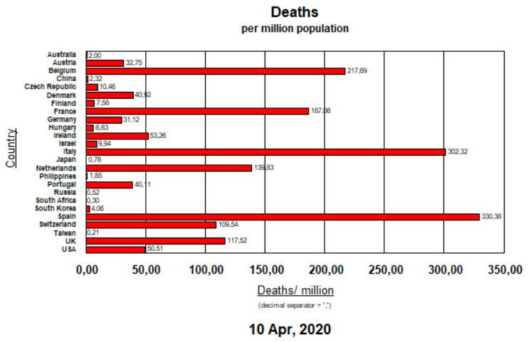 Deaths per million pop - April 10, 2020