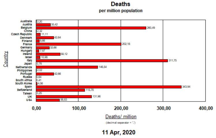 Deaths per Million Pop - April 11, 2020