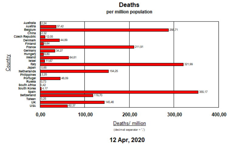 Deaths per million pop - April 12, 2020