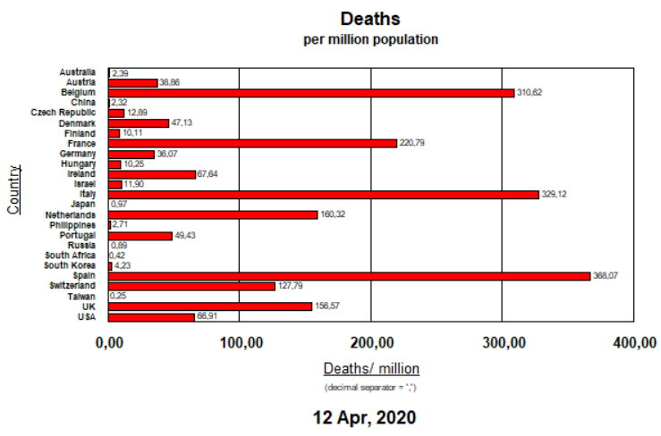 Deaths per million pop - April 13, 2020