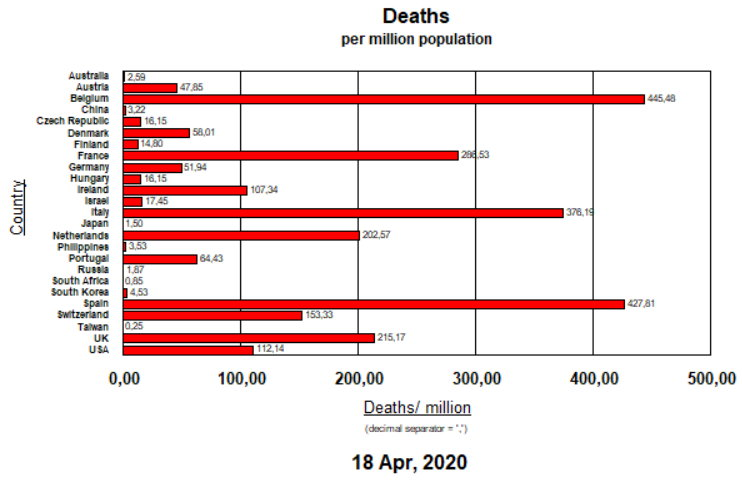 Deaths per Million pop - April 18