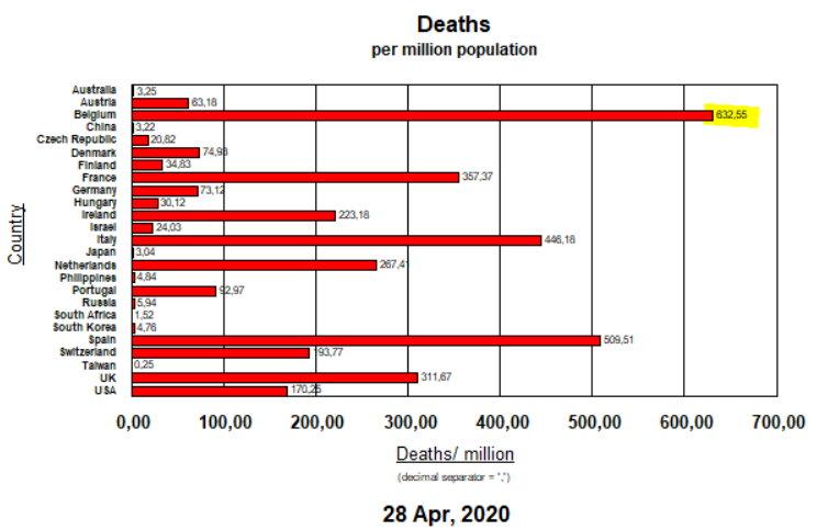 Deaths per million pop - April 28
