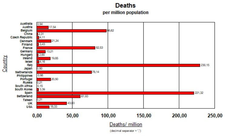 Deaths per Million Population - 4 April; 2020
