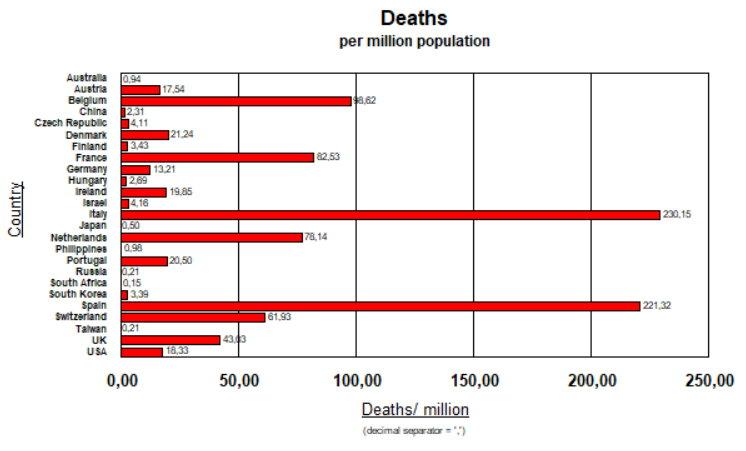 Deaths per Million Population - 4 April; 2020