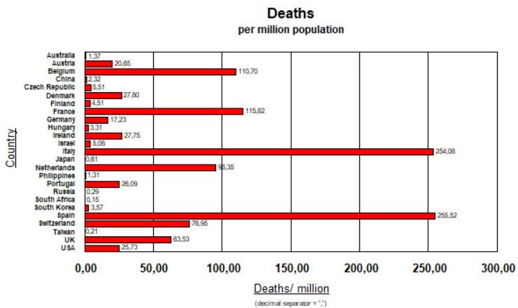 Deaths per Million Population - 5 April, 2020