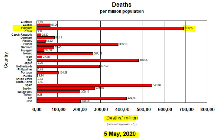 Deaths per million population - 5 May, 2020