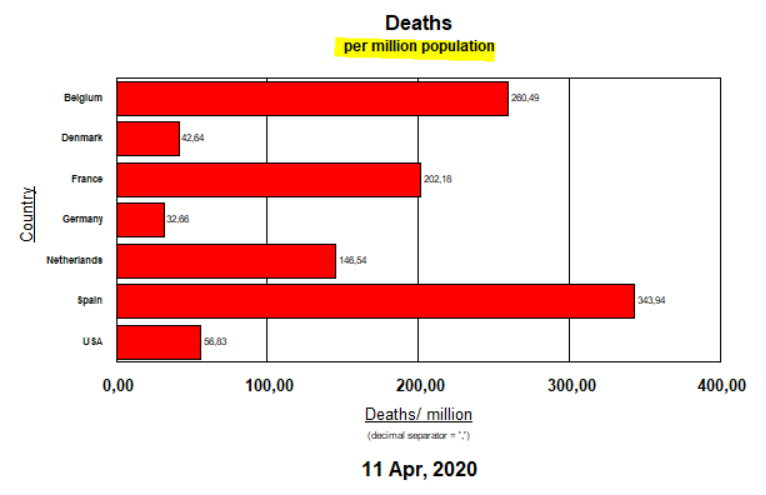 Deaths per million population - 7 selected countries - April 11, 2020