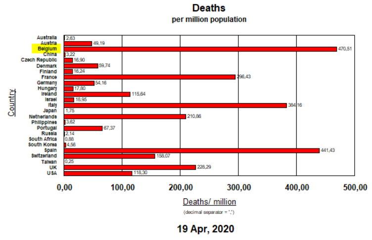 Deaths per million population - April 19, 2020