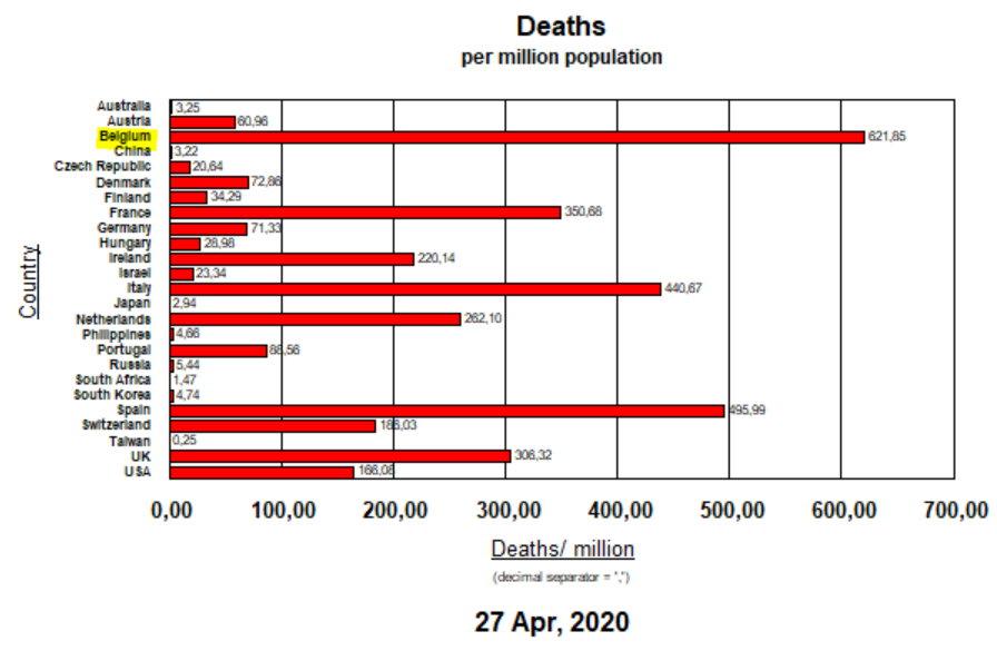 Deaths per million population - April 27