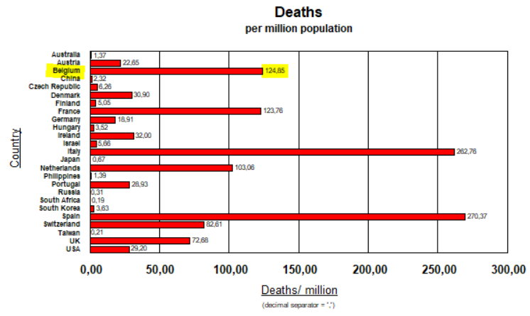 Deaths per million population - April 6, 2020