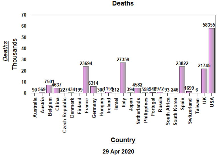 Deaths, Raw Data - 29 APril, 2020