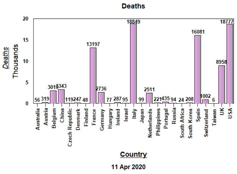 Deaths - Raw data - April 11, 2020