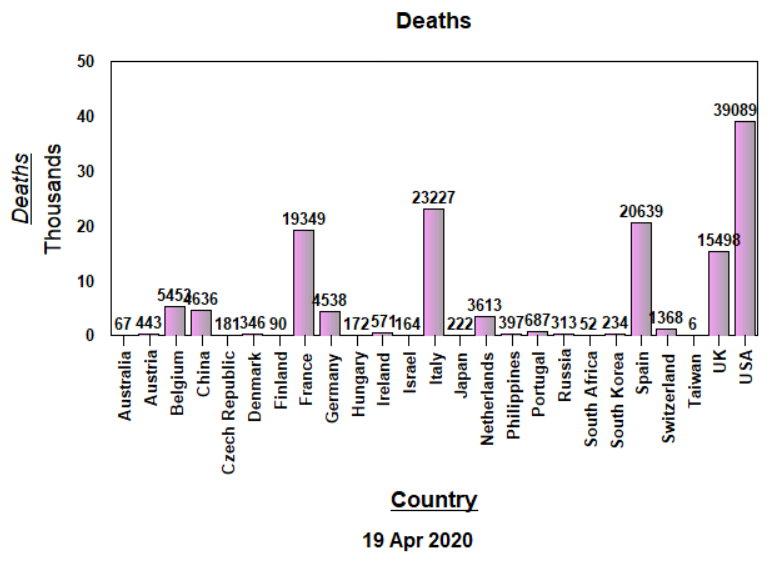 Deaths, raw data - APril 19, 2020