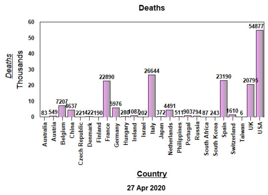 Deaths, Raw Data - April 27