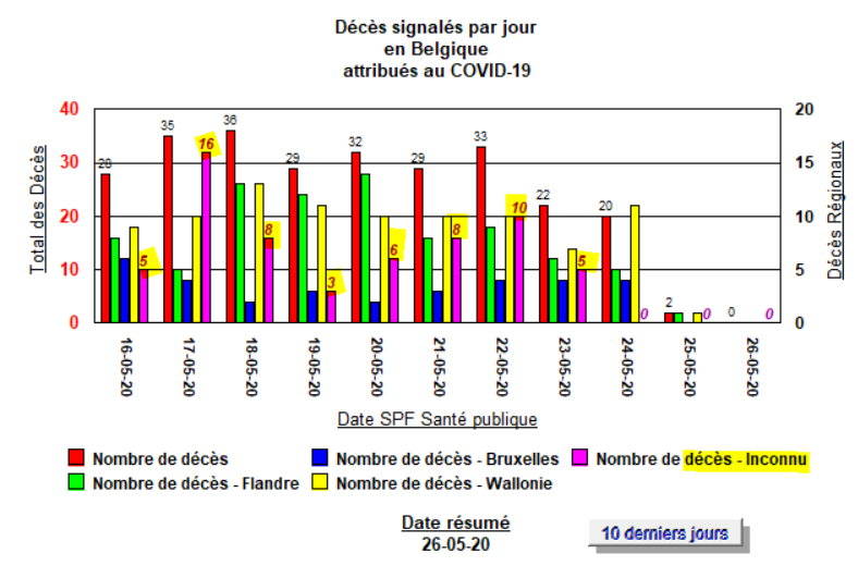 Décès - 11 derniers jours - par région et les incomplets - 26 mai 2020