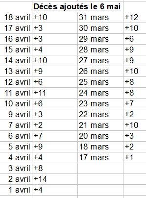 Décès ajoutés aux dates signalées - 6 mai