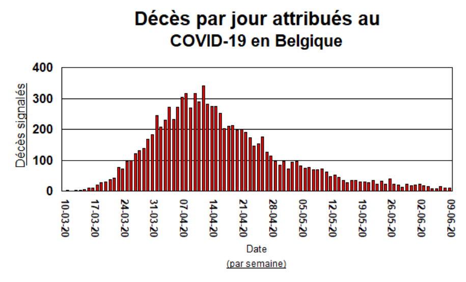 Décès attribués au COVID-19 en Belgique - 11 juin 2020